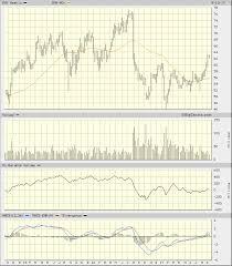 Bristol Myers Squibb Stock Still A Beast Thestreet