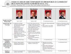 Political Candidate Comparison Chart Google Search