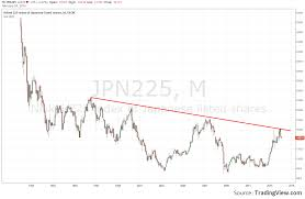 Nikkei Daily Chart Is The Nikkei 225 Really In A Correction Investing Com