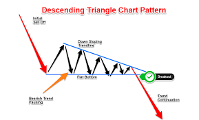 How To Trade Triangle Chart Patterns Descending Triangle Pattern How To Trade Ike A Pro 2020
