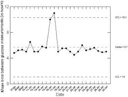 Control Chart Example In Healthcare Figure 1 From Control Charts In Healthcare Quality