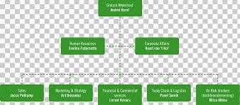 Brewery Organizational Chart Grolsch Brewery Organizational Chart Afacere Subsidiary Png