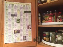 Culinary Herb Chart