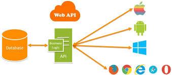 Repository Pattern Beauteous Dapper And Repository Pattern In Web API Mukesh Kumar