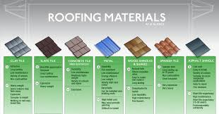 How long does each roofing material last in Central Florida Climates?