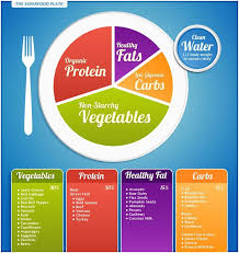 healthy food plate diagram.  Food Plate Diagram Of What Things To Eat Intended Healthy Food L
