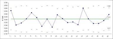 Sigmaxl Create P Charts In Excel Using Sigmaxl