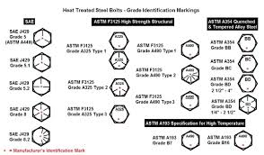 Grade 5 Bolt Shear Strength Chart Bolt Grade Markings And