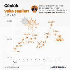 SON DAKİKA! 14 Ekim koronavirüs tablosu açıklandı