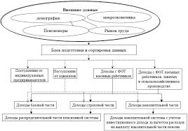 Реферат Модель актуарного развития пенсионной системы России  Модель актуарного развития пенсионной системы России