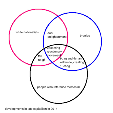 Communism Vs Fascism Venn Diagram This Tumblr Post About Extremism From Four Years Ago Goes