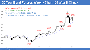 Emini Intraday Volatility Increases Chance Of October Big