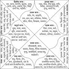 Free Vedic Birth Chart In Hindi Image Result For Vedic Astrology Chart Vedic Astrology