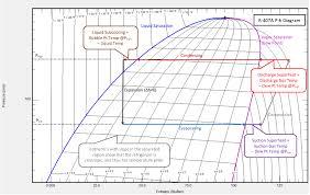 408a Refrigerant Pressure Temperature Chart Hvacr Tech Tip Considering A Refrigeration System Retrofit