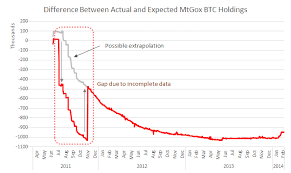 Mt Gox Depleted Of Bitcoins By 2013 Says New Wizsec Report