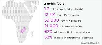 hiv and aids in zambia avert 2017 unaids statistics for zambia