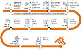 timrline execution timeline for axens platform innmind