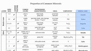 Reference Table Page 16 Mineral Identification Chart Hommocks Earth Science Department