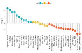 Lollipop Chart Data Viz Project