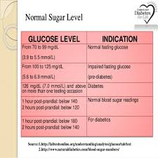 2 Non Diabetic Blood Sugar Chart Blood Sugar Levels Chart