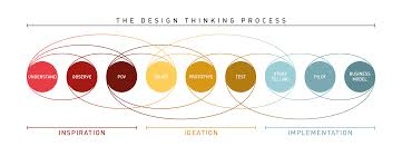 Design Thinking Framing The Problem Design Thinking Essential Problem Solving 101 Its More
