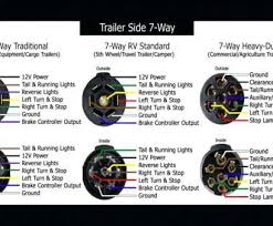 camper trailer brake wiring diagram simple cargo trailer wiring camper trailer brake wiring diagram creative 7 prong trailer wiring diagram plug rv