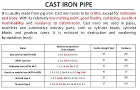 Schedule 80 Cast Iron Pipe Sch 80 Steel Pipe Dimensions