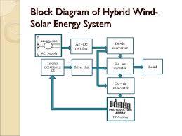 block diagram of solar energy the wiring diagram solar system block diagram wiring diagram block diagram