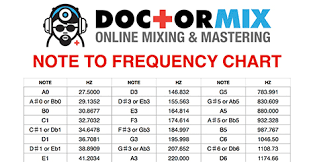 Music Frequency Chart Note To Frequency Chart