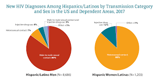 Usa Ethnicity Pie Chart 2017 Latinos Race Ethnicity Hiv By Group Hiv Aids Cdc