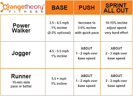 Pin By Becky Evenich On Fitness Orange Theory Workout