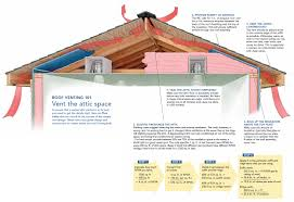 attic fan amazing whole house fan wiring diagram boulderrail org Whole House Fan Wiring Diagram betzwood associates pc in whole house fan wiring whole house fan wiring diagram 2 speed