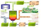 Биогаз в домашних условие