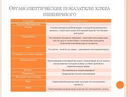 Дипломный проект Разработка элементов системы менеджмента   Органолептические показатели хлеба пшеничного