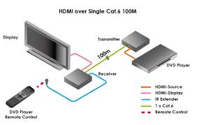 cat6 hdmi wiring diagram cat6 image wiring diagram hdmi wiring diagram wiring diagram schematics baudetails info on cat6 hdmi wiring diagram