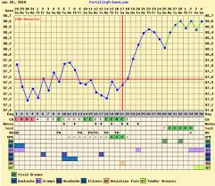 Officially Done Temping Heres My Bfp Chart Imgur
