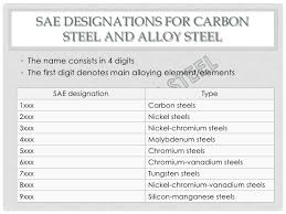 Steel Naming Conventions
