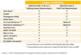 Ethernet Cable Standards Chart Category 8 Cabling Fact Sheet Fluke Networks