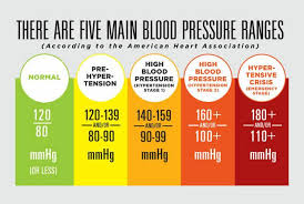 New High Blood Pressure Chart Think Your Blood Pressure Is Fine Think Again More On The