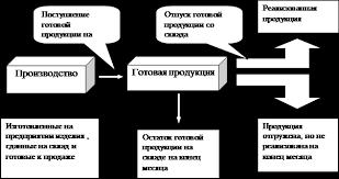 Реферат Учет готовой продукции анализ ее ассортимента и качества Рисунок 1 Движение готовой продукции