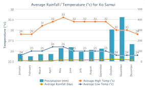 Koh Samui Seasons Rainy Seasaon Dry Season Hot