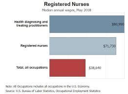 Nurse Salary Guide Lpn And Rn Salaries