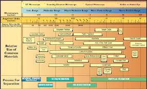 Water Purification Spectrum Vev Scientific Inc