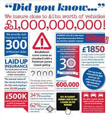 footman james classic car insurance infographic