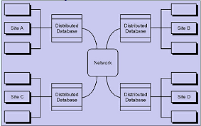 distributed databases assignment help database management 187 distributed databases png