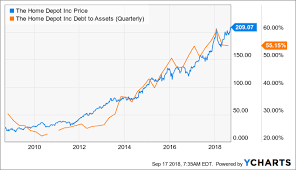 Home Depot Is Stretched The Home Depot Inc Nyse Hd