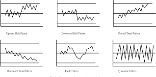 Figure 1 From On Line Control Chart Pattern Detection And