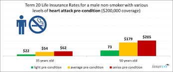 life insurance and heart for male non smokers
