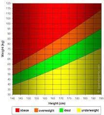 Height Weight Chart Metric 74 Methodical Height Weight Chart Metric