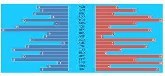 D3 Horizontal Bar Chart Two Sided Horizontal Barchart Using D3 Js Jason Neylons Blog